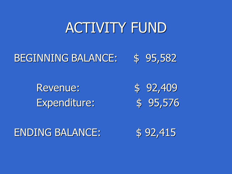 ACTIVITY FUND BEGINNING BALANCE: $ 95,582 Revenue: $ 92,409 Revenue: $ 92,409 Expenditure: $ 95,576 Expenditure: $ 95,576 ENDING BALANCE: $ 92,415