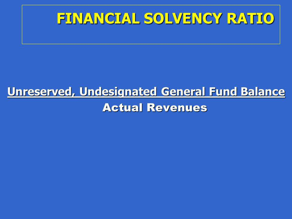 FINANCIAL SOLVENCY RATIO Unreserved, Undesignated General Fund Balance Actual Revenues Actual Revenues