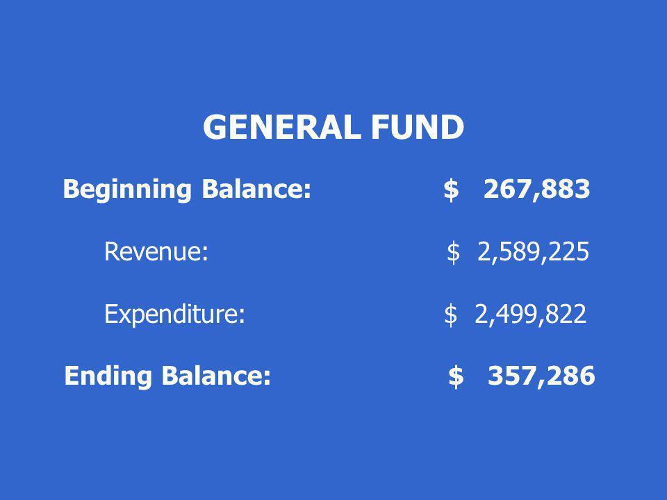 GENERAL FUND Beginning Balance: $ 267,883 Revenue: $ 2,589,225 Expenditure: $ 2,499,822 Ending Balance: $ 357,286