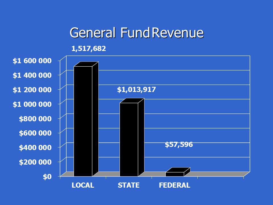 General FundRevenue