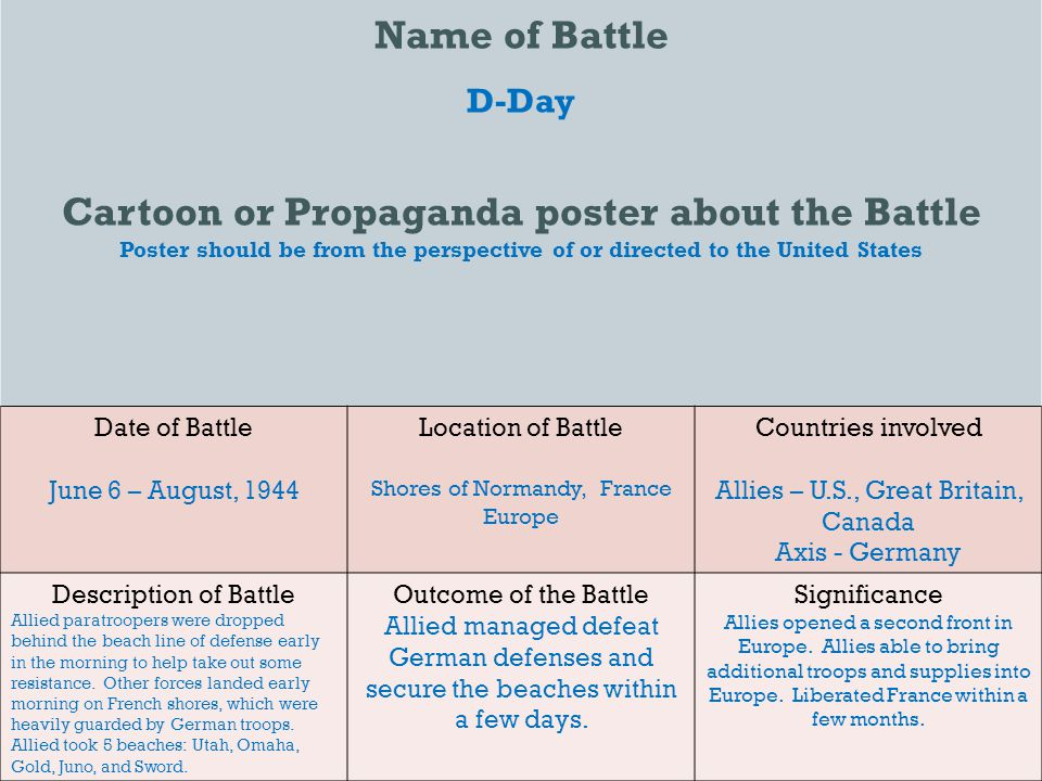 Name of Battle D-Day Cartoon or Propaganda poster about the Battle Poster should be from the perspective of or directed to the United States Date of Battle June 6 – August, 1944 Location of Battle Shores of Normandy, France Europe Countries involved Allies – U.S., Great Britain, Canada Axis - Germany Description of Battle Allied paratroopers were dropped behind the beach line of defense early in the morning to help take out some resistance.