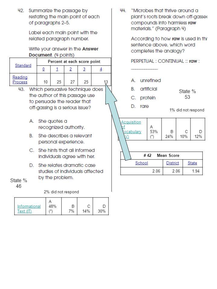 Informational Text (IT) A 48% (*) B 7% C 14% D 30% Acquisition of Vocabulary (AV) A 53% (*) B 24% C 10% D 12% Standard Percent at each score point 012