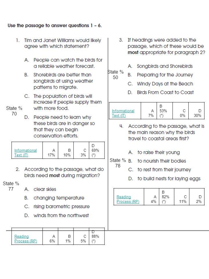 Informational Text (IT) A 17% B 10% C 3% D 69% (*) Reading Process (RP) A 6% B 1% C 5% D 88% (*) Informational Text (IT) A 7% B 53% (*) C 0% D 30% Reading Process (RP) A 4% B 82% (*) C 11% D 2% State % 70 State % 50 State % 77 State % 78