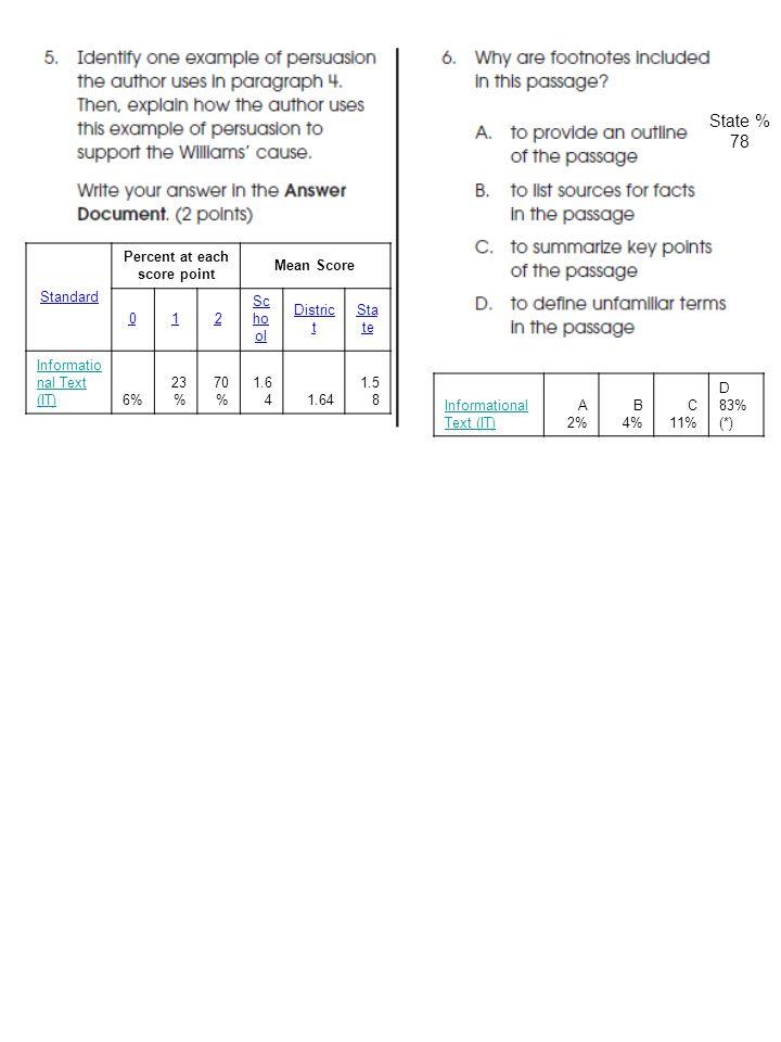 Informational Text (IT) A 2% B 4% C 11% D 83% (*) Standard Percent at each score point Mean Score 012 Sc ho ol Distric t Sta te Informatio nal Text (IT)6% 23 % 70 % 1.6 4 1.5 8 State % 78