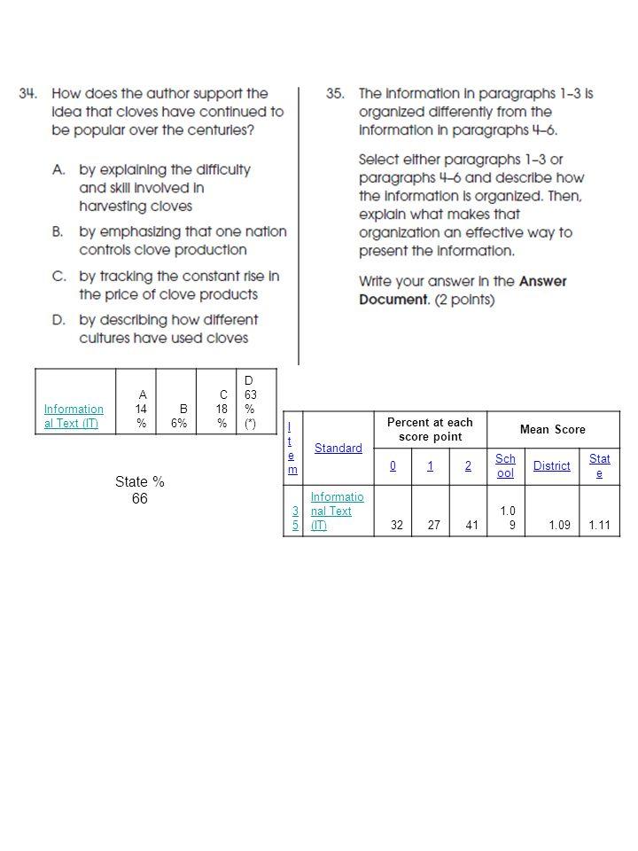 Information al Text (IT) A 14 % B 6% C 18 % D 63 % (*) ItemItem Standard Percent at each score point Mean Score 012 Sch ool District Stat e 3535 Informatio nal Text (IT)322741 1.0 9 1.11 State % 66