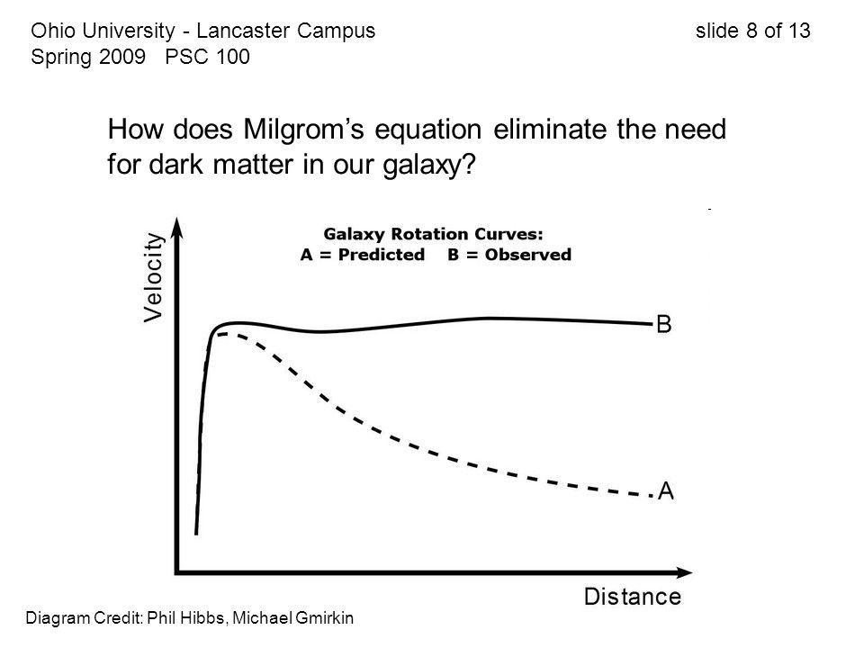 Ohio University - Lancaster Campus slide 8 of 13 Spring 2009 PSC 100 How does Milgrom's equation eliminate the need for dark matter in our galaxy? Dia
