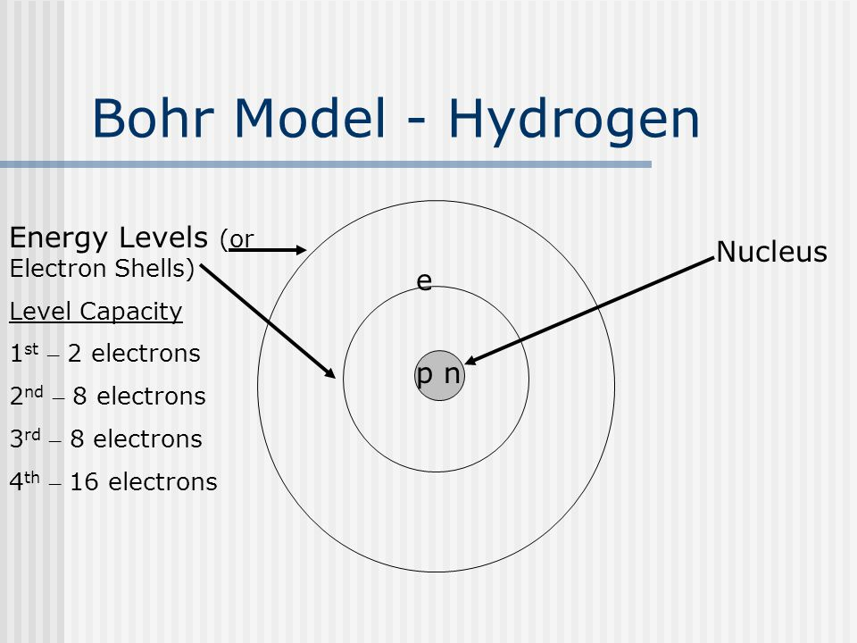 p n Bohr Model - Hydrogen e Energy Levels (or Electron Shells) Level Capacity 1 st – 2 electrons 2 nd – 8 electrons 3 rd – 8 electrons 4 th – 16 elect