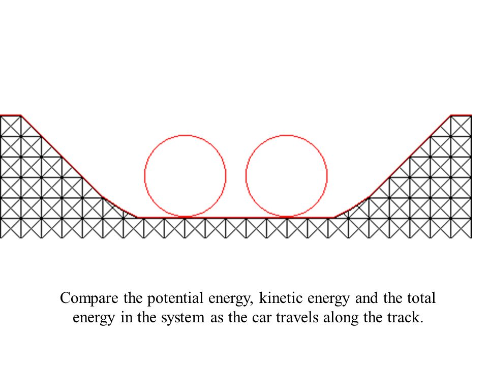 Compare the potential energy, kinetic energy and the total energy in the system as the car travels along the track.
