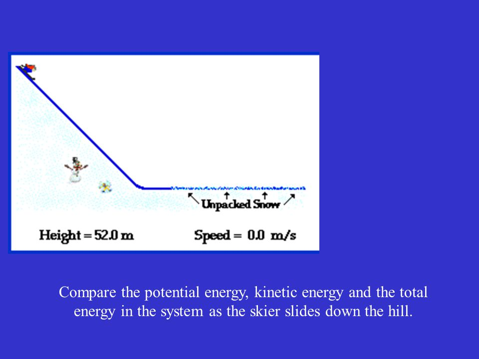 Compare the potential energy, kinetic energy and the total energy in the system as the skier slides down the hill.