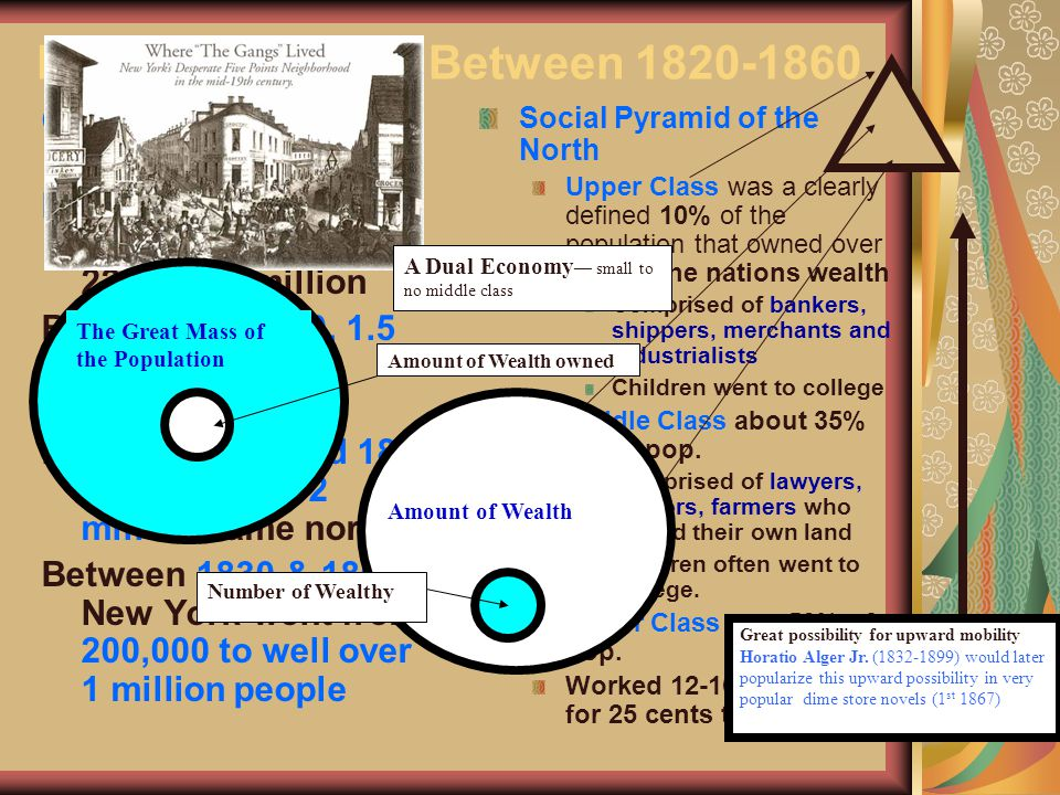 Northern Society Between 1820-1860 OPEN, GROWING SOCIETY Population in early 1860s was between 22 and 23 million Between 1840-50, 1.5 million came to