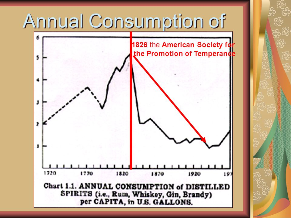 Annual Consumption of Alcohol 1826 the American Society for the Promotion of Temperance
