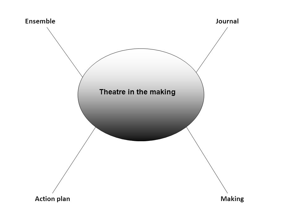 Jigsaw Task a)Key concepts b) Requirements c) Possible approaches Groups X3 Each person, with a copy of the Subject guide, find and collate the following information on one of the three core component to share with others Theatre in the MAKING - PERFORMANCE - WORLD THEN SHARE