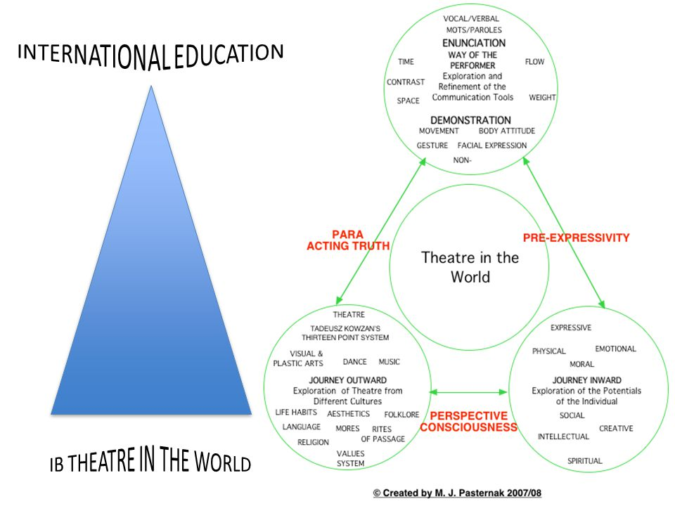 Theatre in the world The focus of theatre in the world is on a practical and theoretical exploration of a range of theatre traditions and cultural practices around the world.