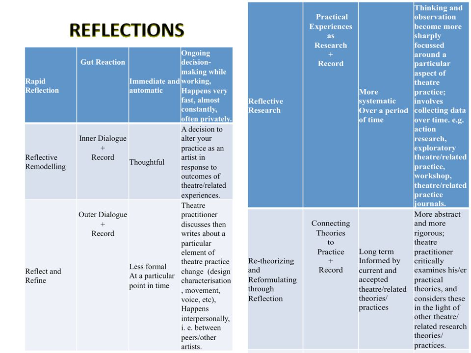 D. REFLECTIONS: Personal responses to the experiences.