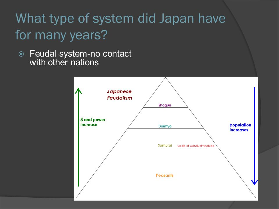What type of system did Japan have for many years  Feudal system-no contact with other nations
