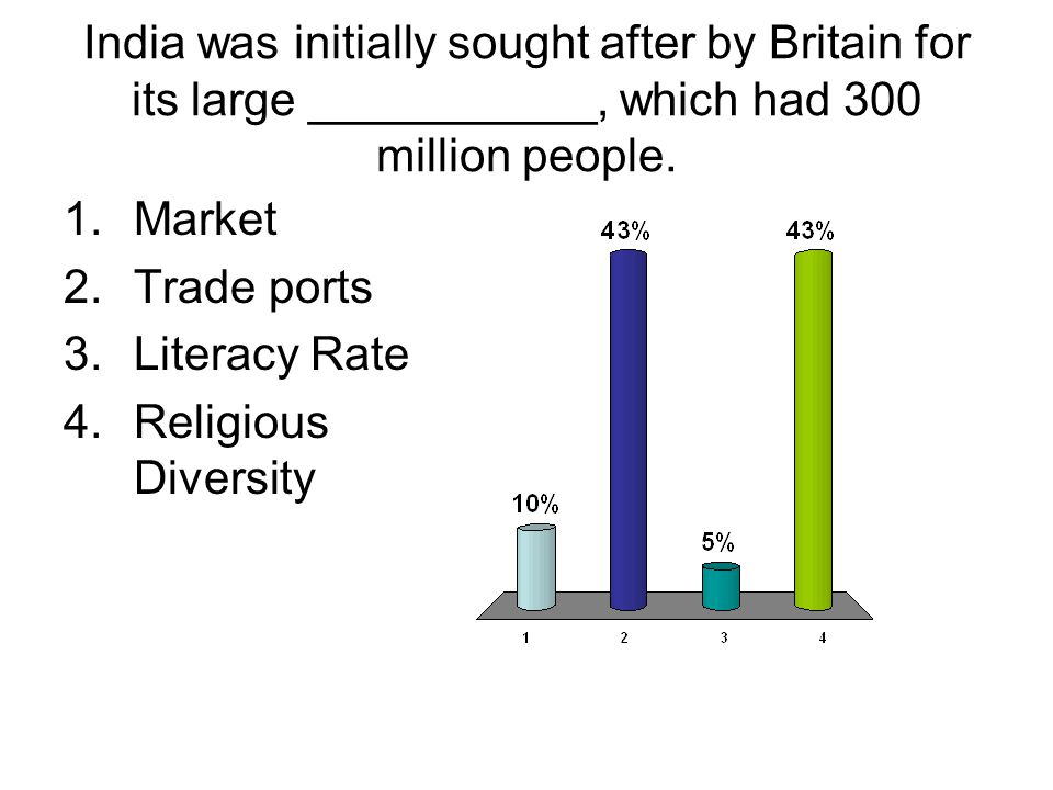 India was initially sought after by Britain for its large ___________, which had 300 million people. 1.Market 2.Trade ports 3.Literacy Rate 4.Religiou