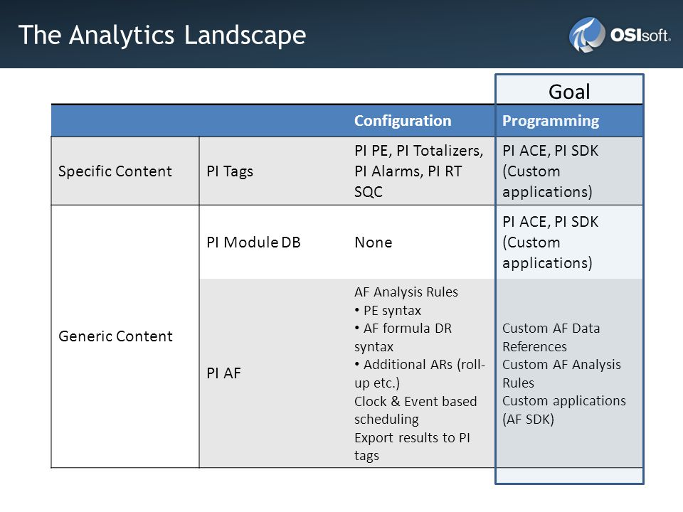 The Analytics Landscape ConfigurationProgramming Specific ContentPI Tags PI PE, PI Totalizers, PI Alarms, PI RT SQC PI ACE, PI SDK (Custom applications) Generic Content PI Module DBNone PI ACE, PI SDK (Custom applications) PI AF AF Analysis Rules PE syntax AF formula DR syntax Additional ARs (roll- up etc.) Clock & Event based scheduling Export results to PI tags Custom AF Data References Custom AF Analysis Rules Custom applications (AF SDK) Goal