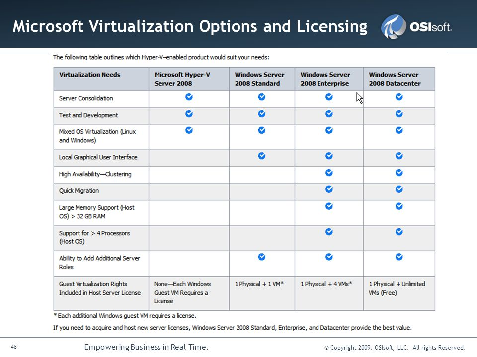 48 Empowering Business in Real Time. © Copyright 2009, OSIsoft, LLC. All rights Reserved. Microsoft Virtualization Options and Licensing