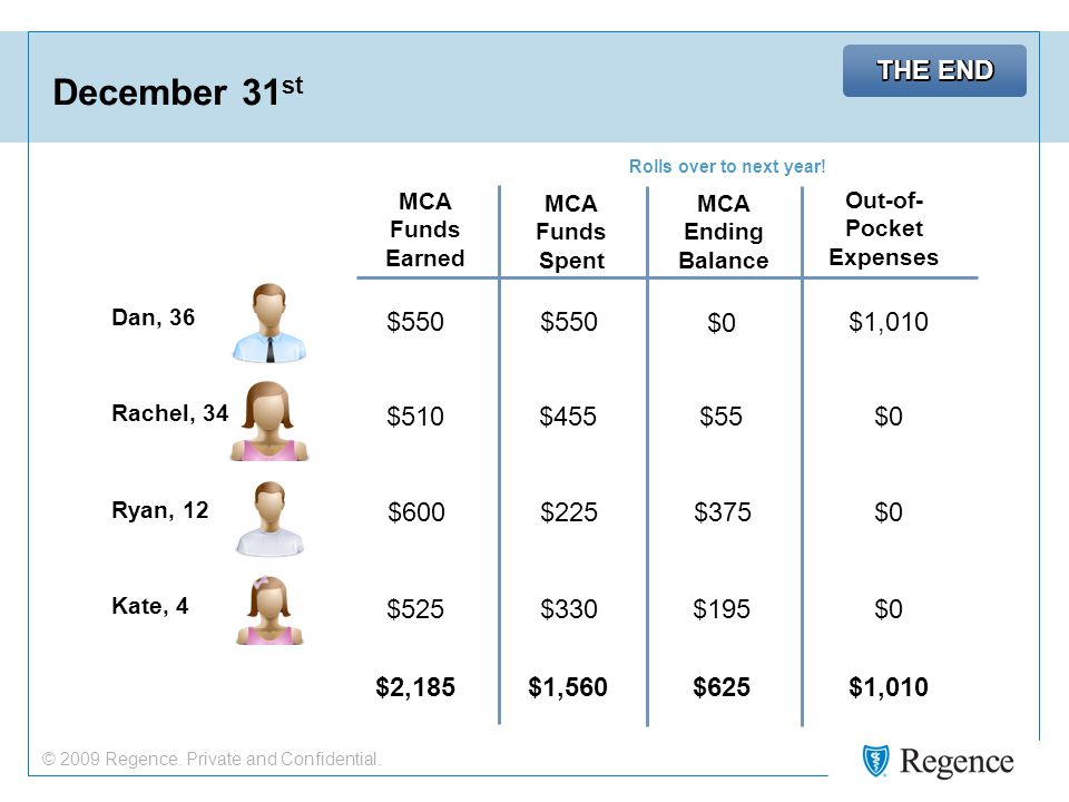 © 2009 Regence. Private and Confidential. December 31 st MCA Funds Earned MCA Funds Spent MCA Ending Balance Rolls over to next year! Out-of- Pocket E