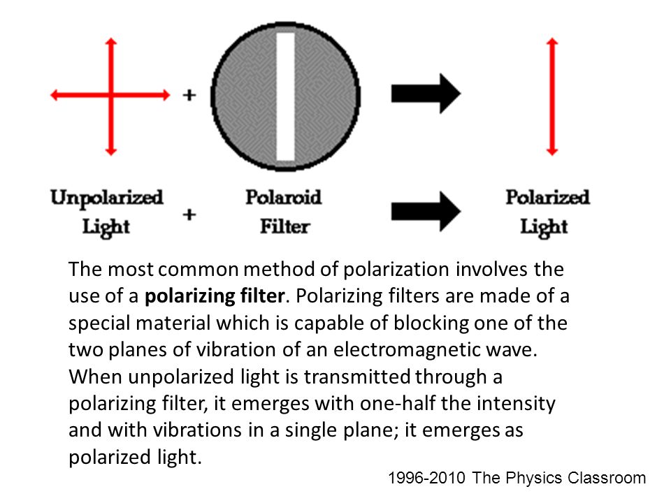 The most common method of polarization involves the use of a polarizing filter.
