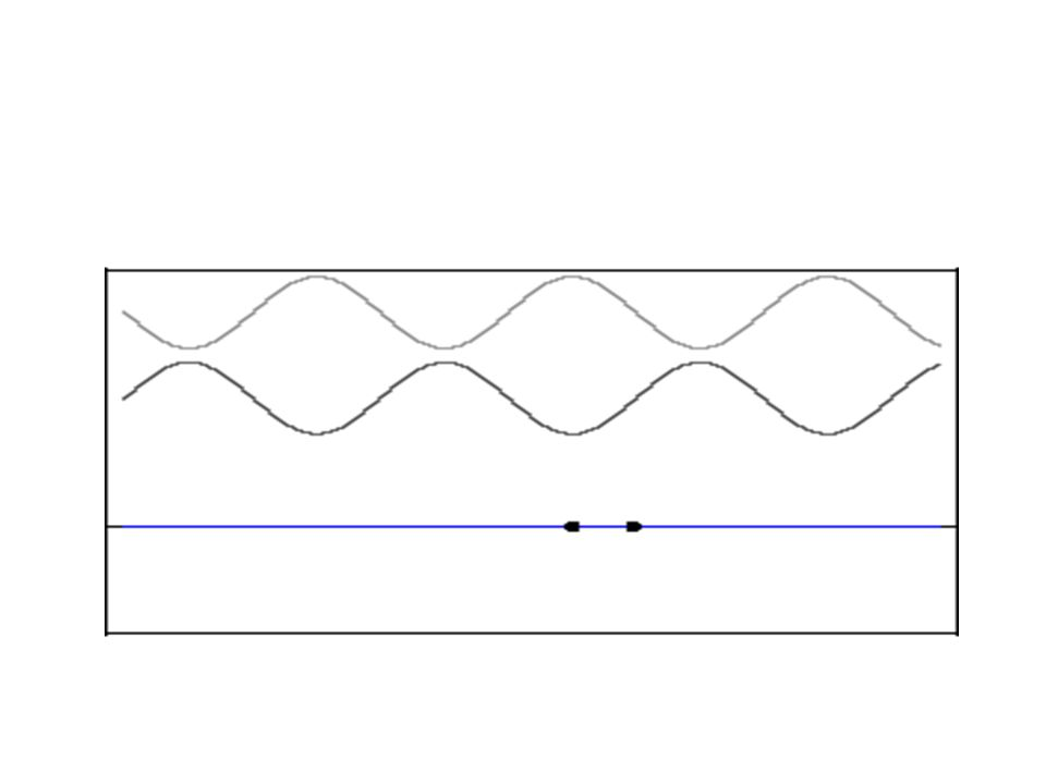 When two waves of identical wavelength are in phase, they form a new wave with an amplitude equal to the sum of their individual amplitudes (constructive interference).