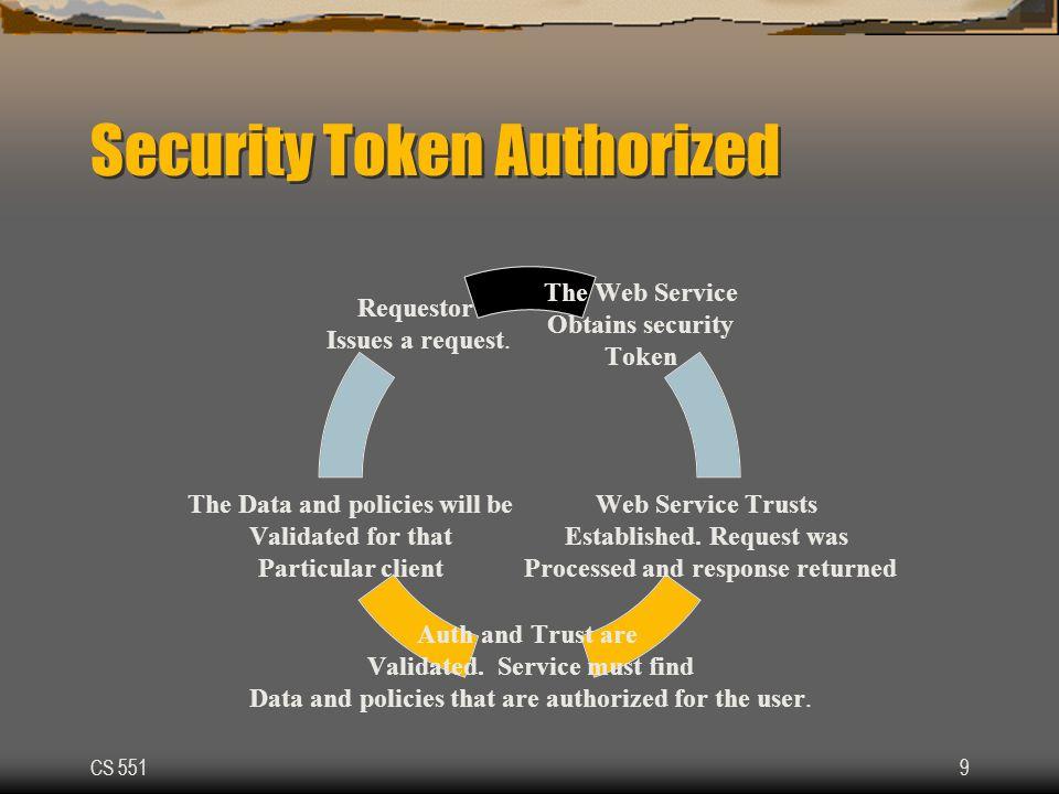 CS 5519 Security Token Authorized The Web Service Obtains security Token Web Service Trusts Established.