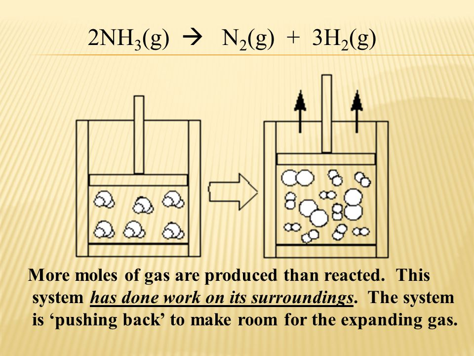 2NH 3 (g)  N 2 (g) + 3H 2 (g) More moles of gas are produced than reacted. This system has done work on its surroundings. The system is 'pushing back