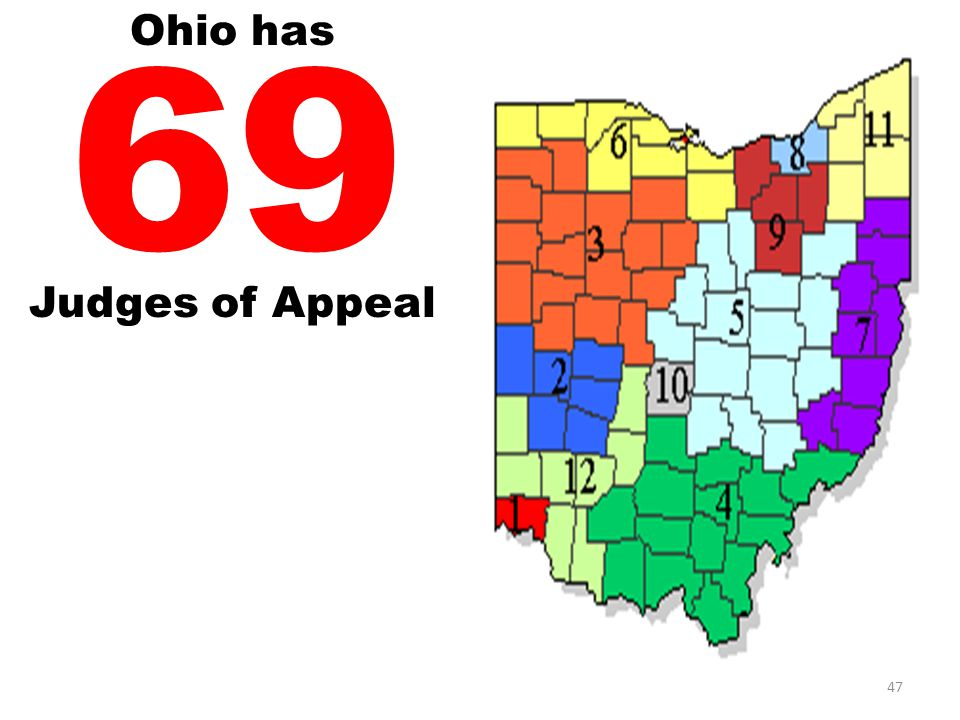 Ohio has 69 Judges of Appeal 47