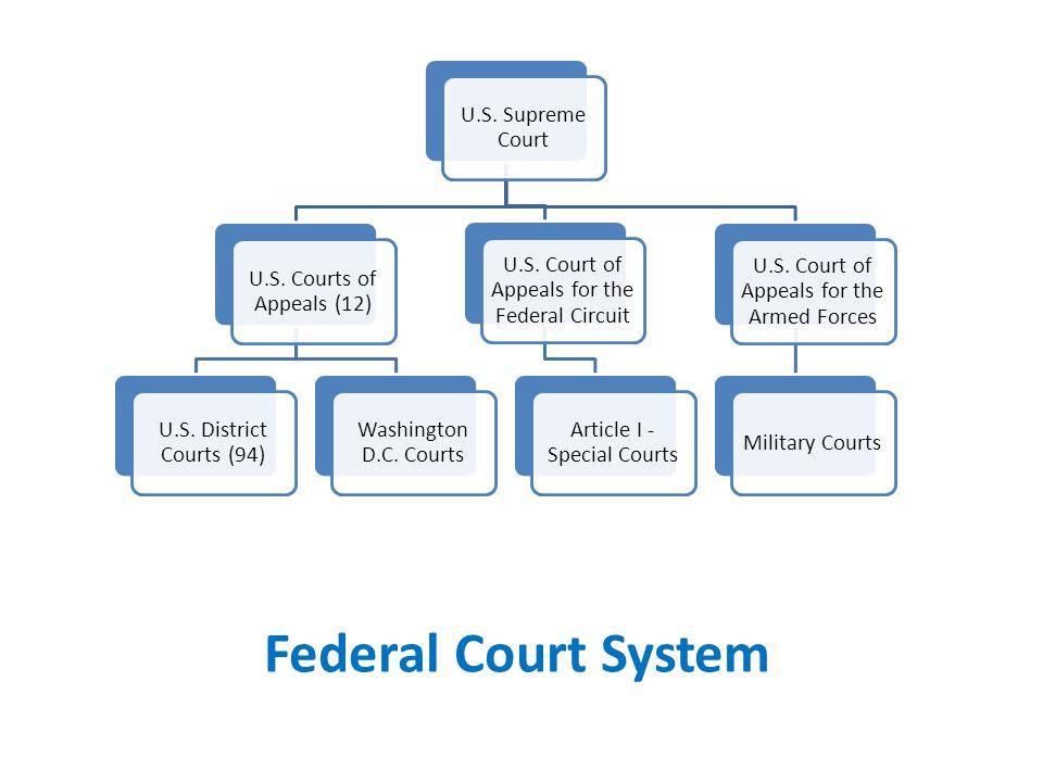 Federal Court System U.S. Supreme Court U.S. Courts of Appeals (12) U.S. District Courts (94) Washington D.C. Courts U.S. Court of Appeals for the Fed