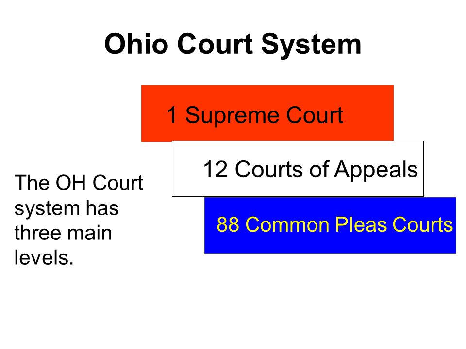 Ohio Court System The OH Court system has three main levels.