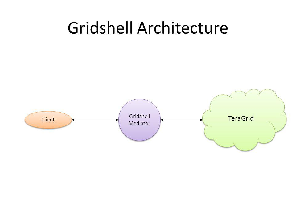 Gridshell Architecture Gridshell Mediator Client TeraGrid