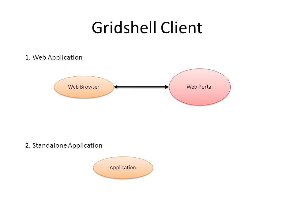Gridshell Client Web Browser Web Portal Application 2. Standalone Application 1. Web Application