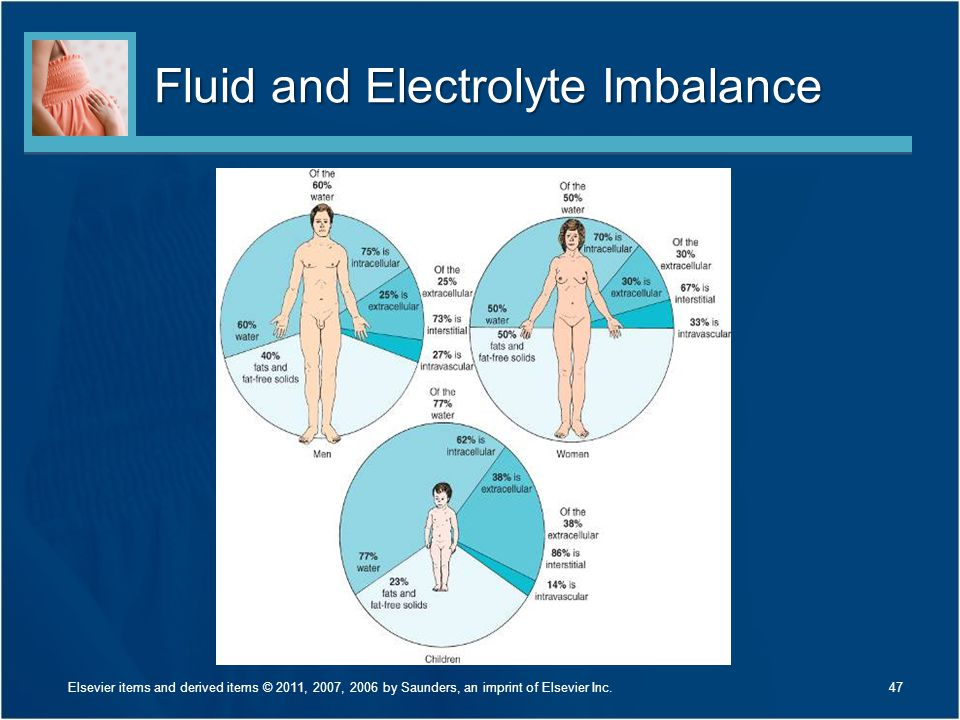 Fluid and Electrolyte Imbalance 47Elsevier items and derived items © 2011, 2007, 2006 by Saunders, an imprint of Elsevier Inc.