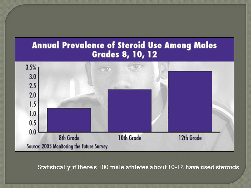 Statistically, if there's 100 male athletes about 10-12 have used steroids