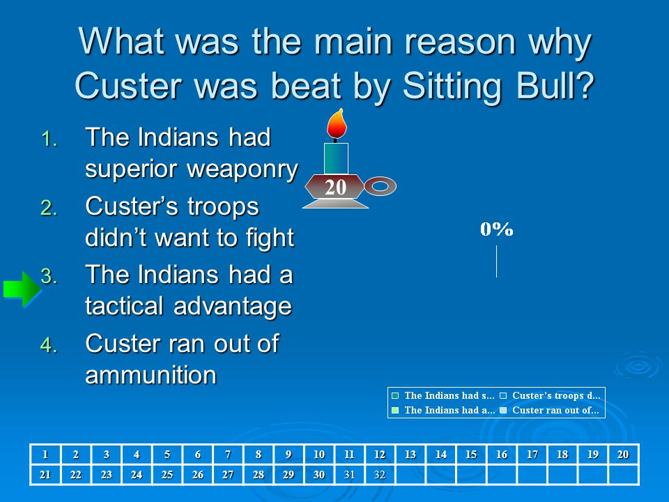 What was the main reason why Custer was beat by Sitting Bull? 1. The Indians had superior weaponry 2. Custer's troops didn't want to fight 3. The Indi