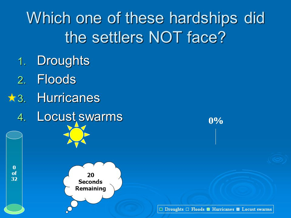 Which one of these hardships did the settlers NOT face? 1. Droughts 2. Floods 3. Hurricanes 4. Locust swarms 20 Seconds Remaining 0 of 32