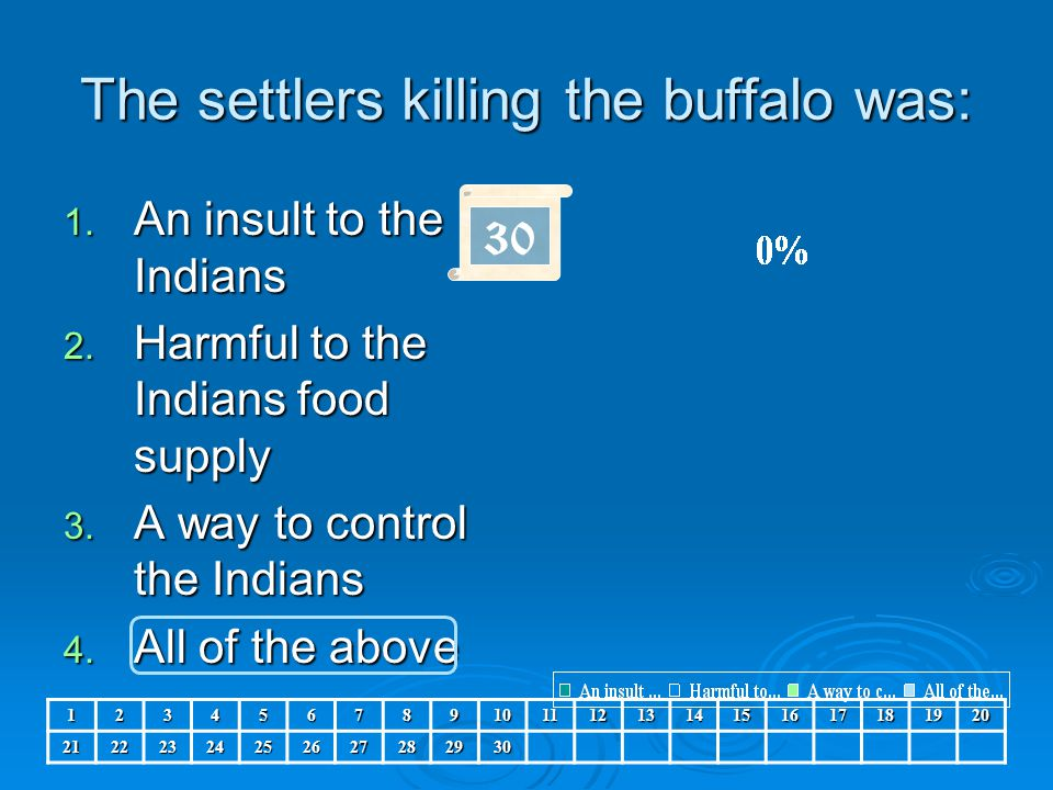 The settlers killing the buffalo was: 1. An insult to the Indians 2. Harmful to the Indians food supply 3. A way to control the Indians 4. All of the