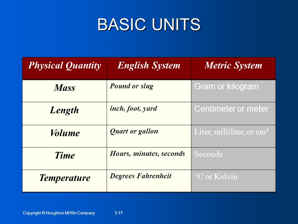 Copyright © Houghton Mifflin Company5-11 BASIC UNITS Physical QuantityEnglish SystemMetric System Mass Pound or slug Gram or kilogram Length inch, foo