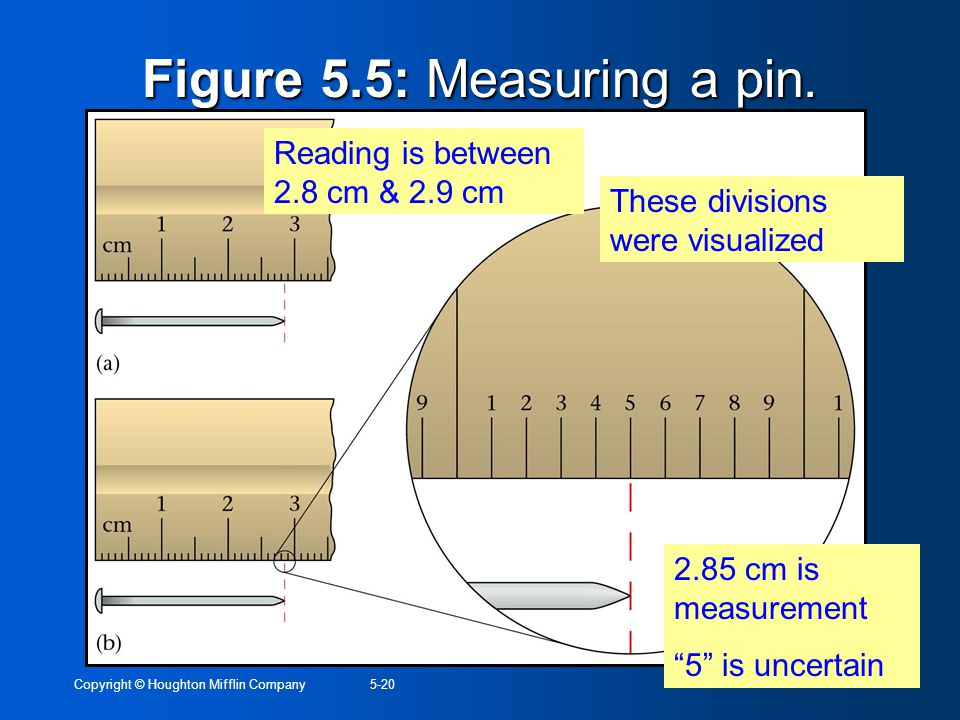 Copyright © Houghton Mifflin Company5-20 Figure 5.5: Measuring a pin. These divisions were visualized Reading is between 2.8 cm & 2.9 cm 2.85 cm is me