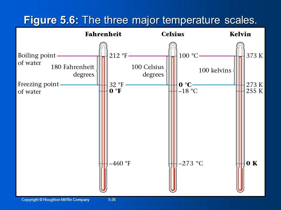Copyright © Houghton Mifflin Company5-26 Figure 5.6: The three major temperature scales.