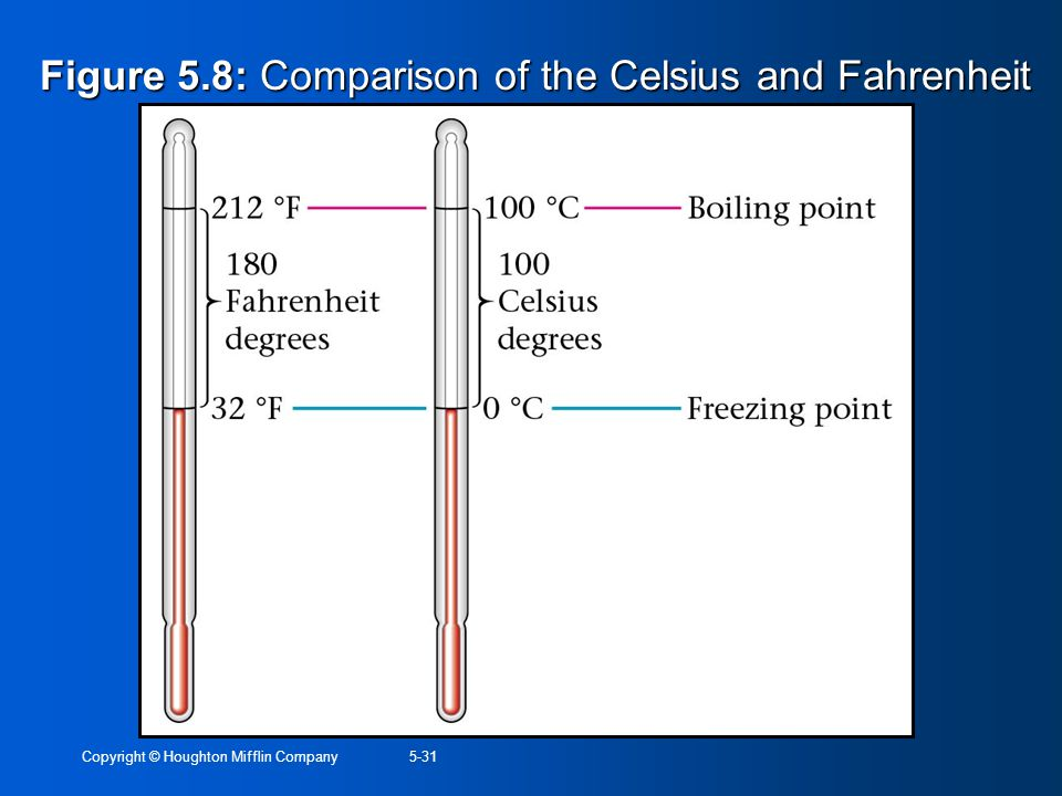 Copyright © Houghton Mifflin Company5-31 Figure 5.8: Comparison of the Celsius and Fahrenheit scales.