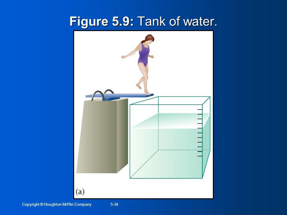 Copyright © Houghton Mifflin Company5-34 Figure 5.9: Tank of water.