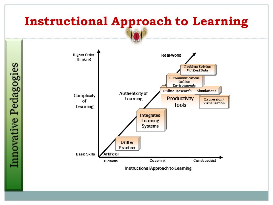 Instructional Approach to Learning Authenticity of Learning Real-World Higher-Order Thinking Artificial Didactic ConstructivistCoaching Basic Skills Complexity of Learning Instructional Approach to Learning Productivity Tools Integrated Learning Systems Drill & Practice Online Research Expression/ Visualization Simulations E-Communications Online Environments Problem Solving W/ Real Data Problem Solving W/ Real Data