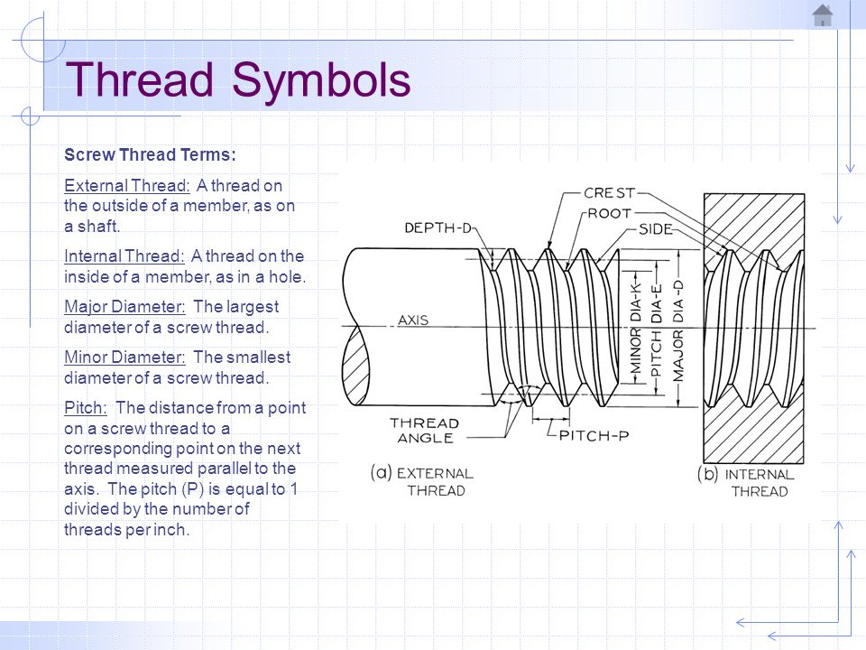 Screw Thread Terms: External Thread: A thread on the outside of a member, as on a shaft. Internal Thread: A thread on the inside of a member, as in a