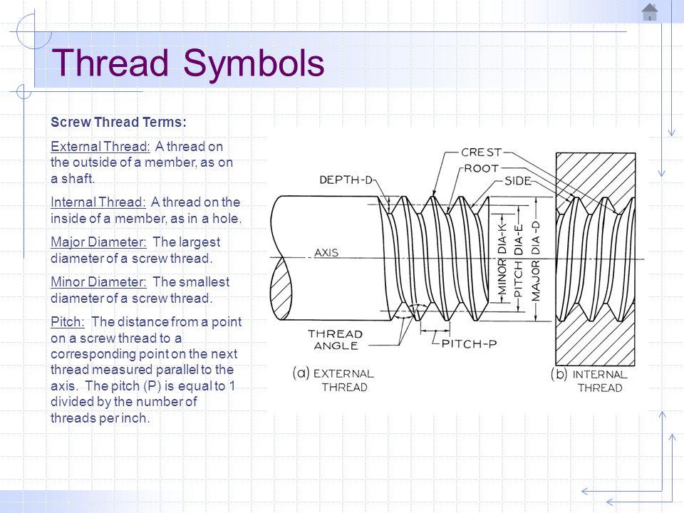 Thread Symbols Thread Notes: