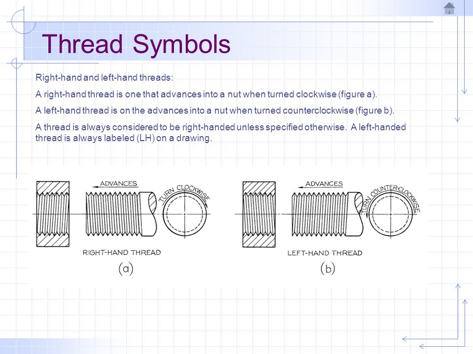 Thread Symbols Right-hand and left-hand threads: A right-hand thread is one that advances into a nut when turned clockwise (figure a). A left-hand thr