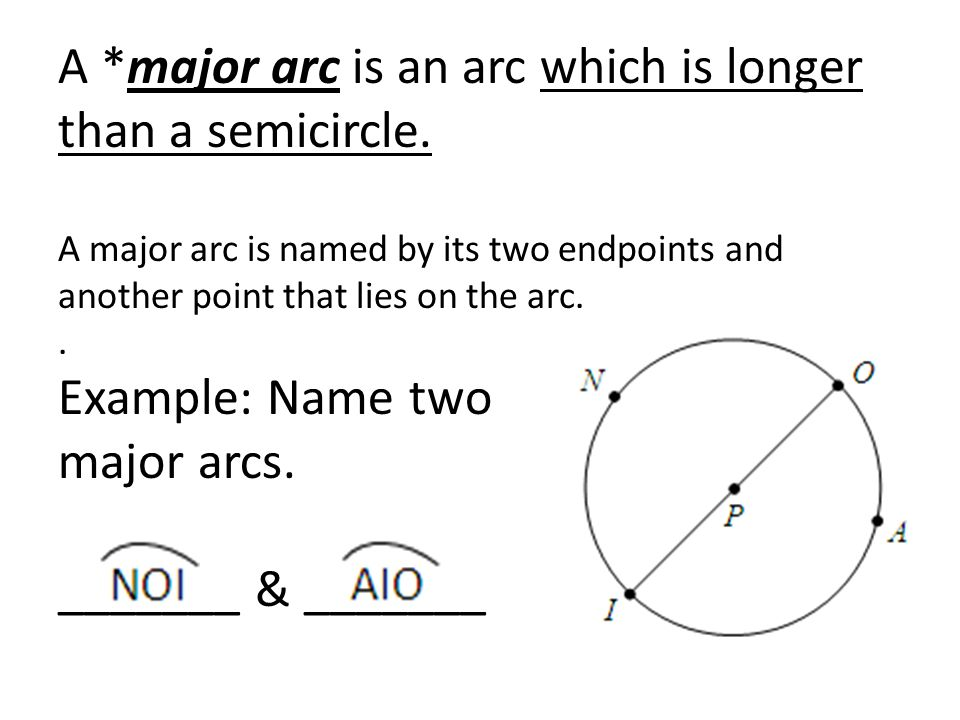 A *major arc is an arc which is longer than a semicircle. A major arc is named by its two endpoints and another point that lies on the arc.. Example: