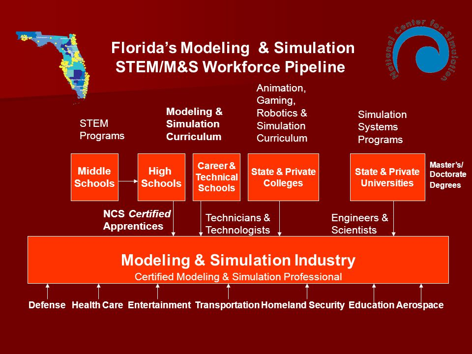 Middle Schools High Schools State & Private Colleges State & Private Universities Modeling & Simulation Industry NCS Certified Apprentices Technicians