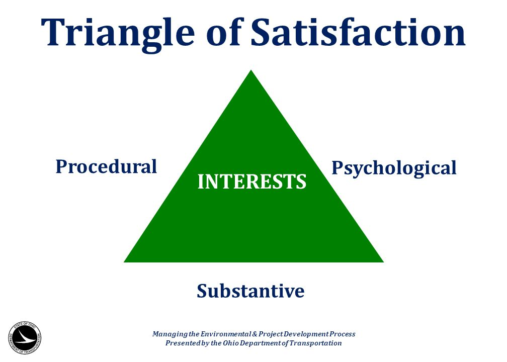 INTERESTS Procedural Psychological Substantive Triangle of Satisfaction Managing the Environmental & Project Development Process Presented by the Ohio