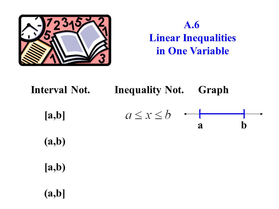 A.6 Linear Inequalities in One Variable Interval Not.Inequality Not.Graph [a,b] (a,b) [a,b) (a,b] [ ] a b
